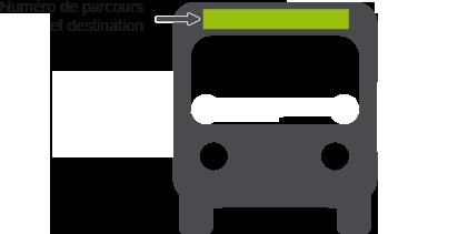 Numéro de parcours et destination sur l'afficheur des autobus